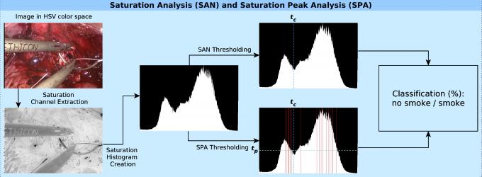 spa_san-algorithm
